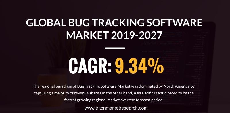 Global Bug Tracking Software Market