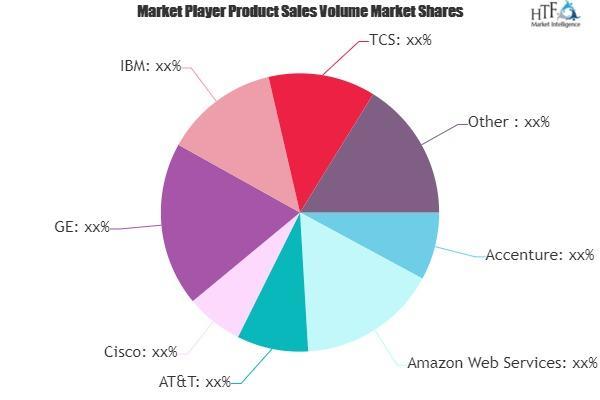 Internet Service Providers Market