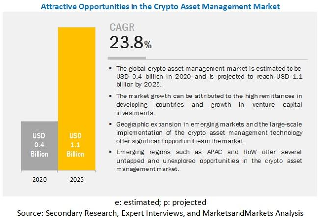 Crypto Asset Management Market is expected to grow $1.1 billion