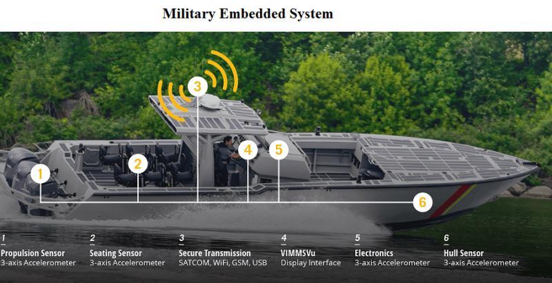 Military Embedded System Market