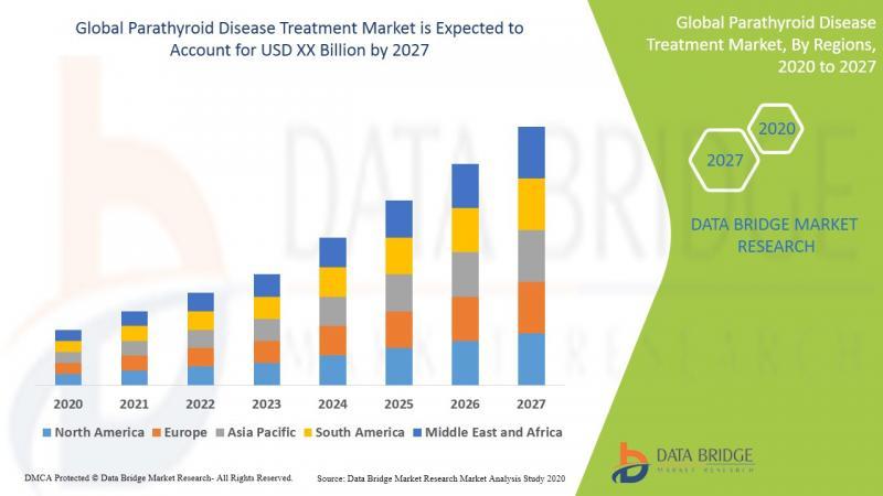 Global Parathyroid Disease Treatment Market