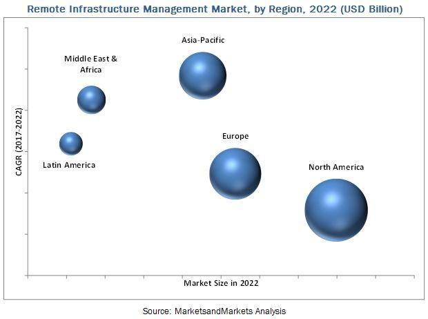 Remote Infrastructure Management Market is expected to grow