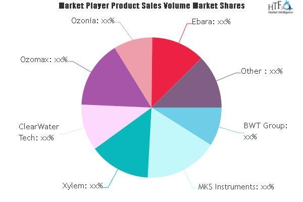 Ozone Technology Market