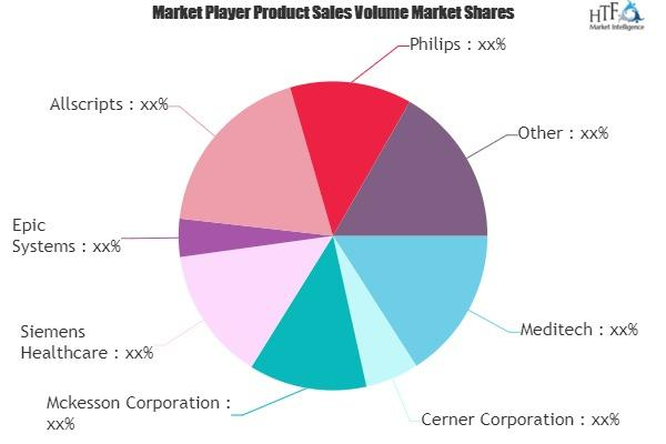 Healthcare Information Technology Software and Services Market