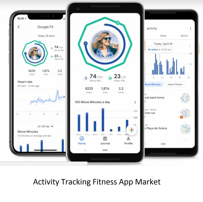 Activity Tracking Fitness App Market to Witness Robust