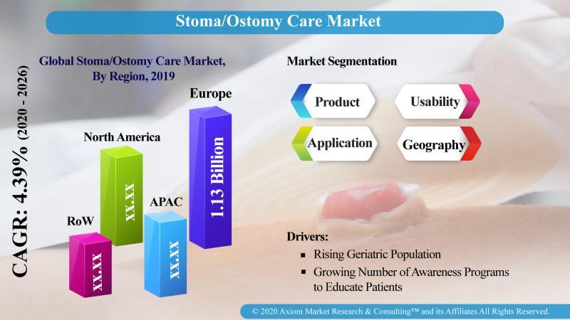 Stoma- Ostomy Care Market - Axiom MRC