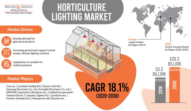 How is Surging Population Driving Horticulture Lighting