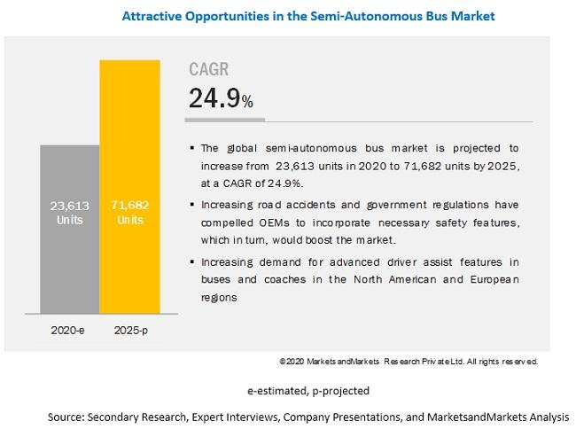 What are the key market trends impacting the growth of