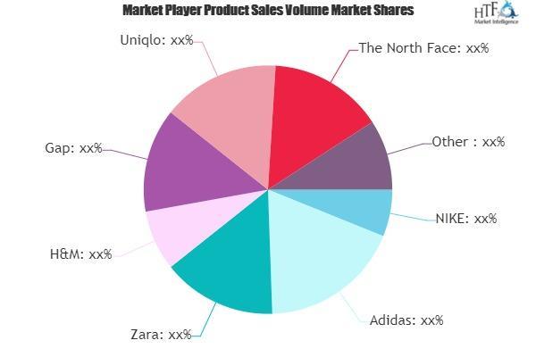 Lightweight Jackets Market