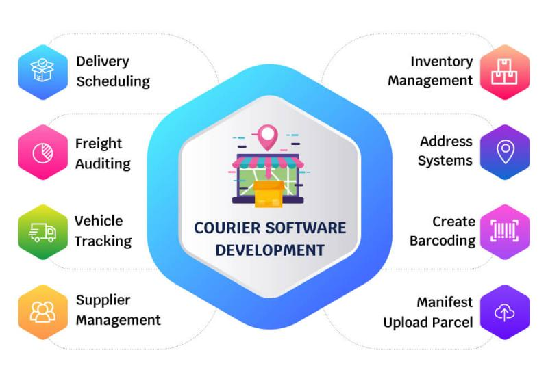 Impact & Analysis of COVID-19 on Courier Management Software
