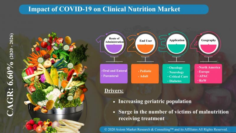 Clinical Nutrition Market - Axiom MRC