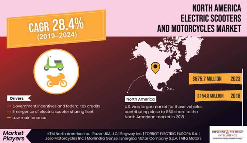 E-Bike and Scooter Demand and Trend in North American Region -