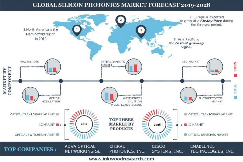 Global Silicon Photonics Market Growth