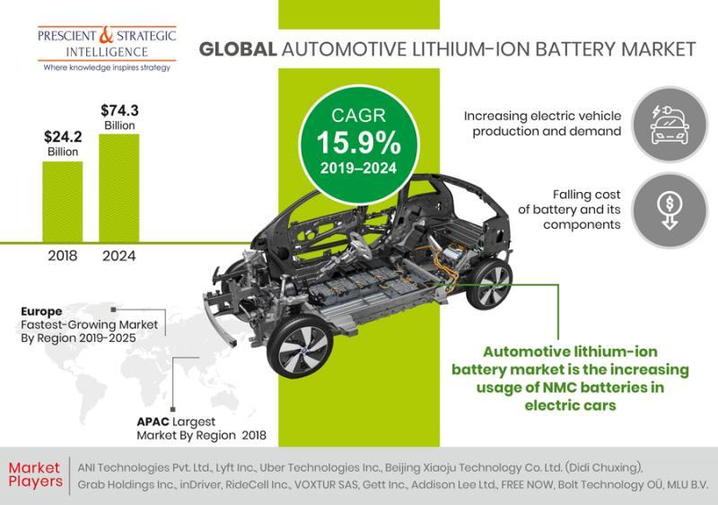 Automotive Lithium-Ion Battery Market Outlook and Forecast