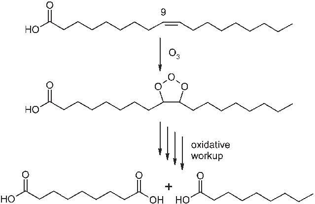 Pelargonic Acid and Azelaic Acid Market: Competitive Dynamics &
