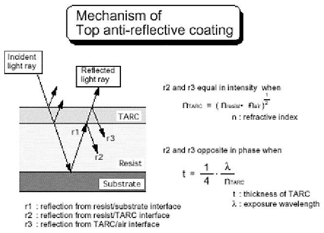 TARC (Top Anti-Reflection Coatings) Market Size, Share,