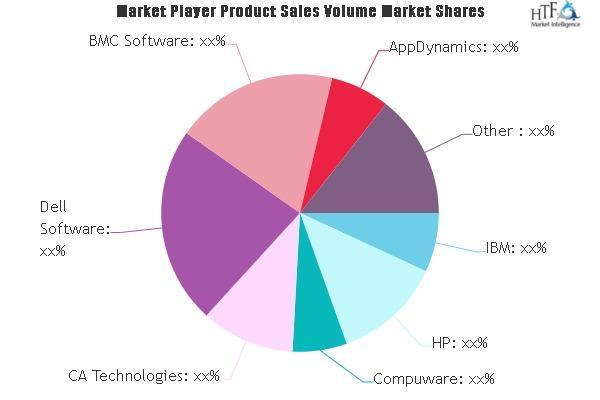 Application Performance Management (APM) Market