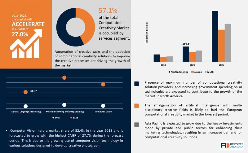 Computational Creativity Market