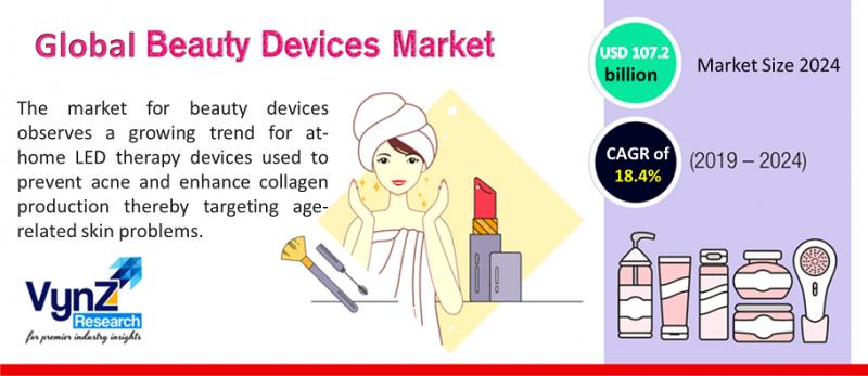 Global Beauty Devices Market Highlights