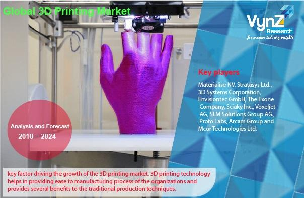 Global 3D Printing Market Highlights