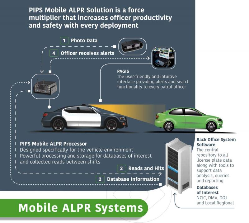 ALPR and ANPR Systems Market to Witness a Pronounce Growth During