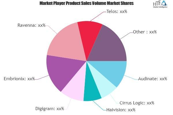 AVoIP Protocol Market