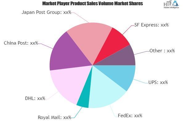 Courier Services Market