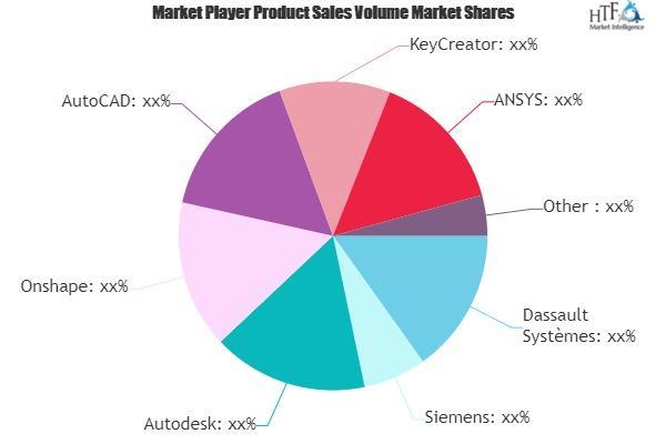 Industrial Design Software Market