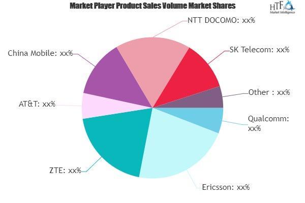 5G New Radio Market