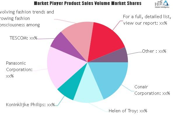 Household Beauty Appliances Market