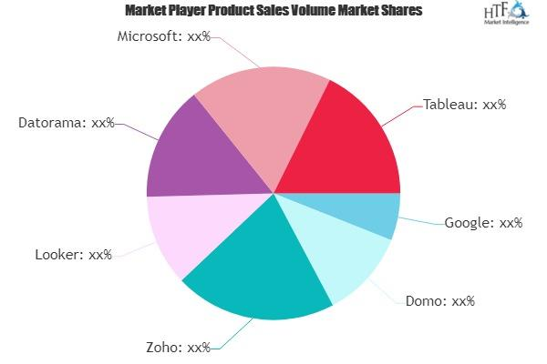 Marketing Dashboards Market