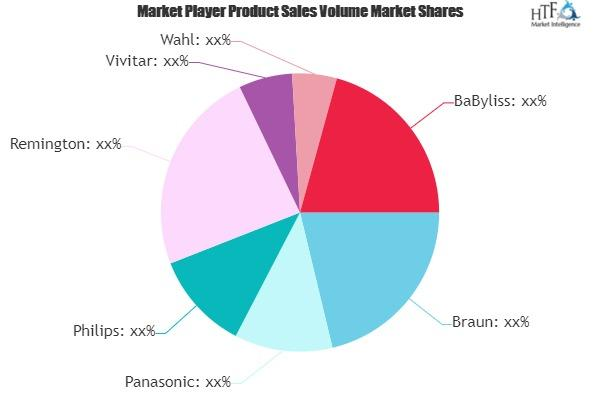 Rotary Electric Shavers Market