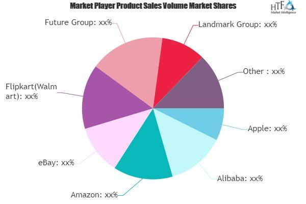 Organized Retail Market