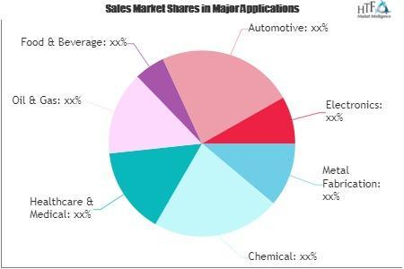 Gas Equipments Market
