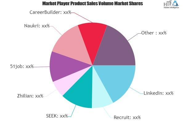 Job Search Recruitment Services Market