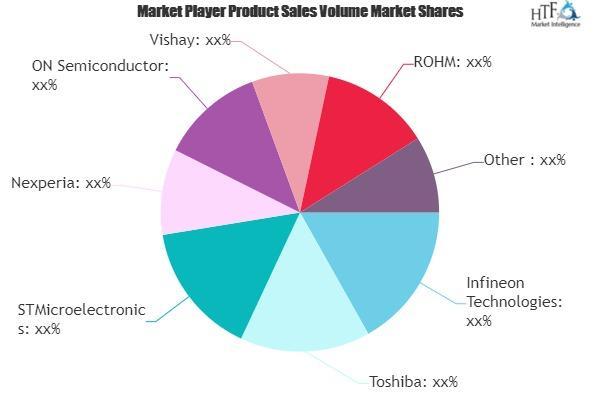 Automotive MOSFETs Market