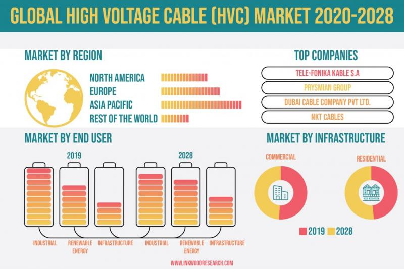 Global High Voltage Cable (Hvc) Market