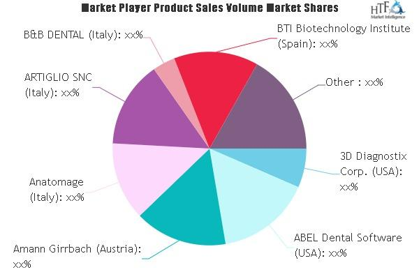 Dental Software Market