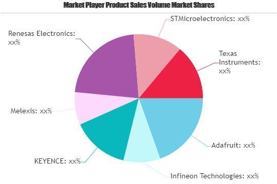 Time-of-flight Sensor Market