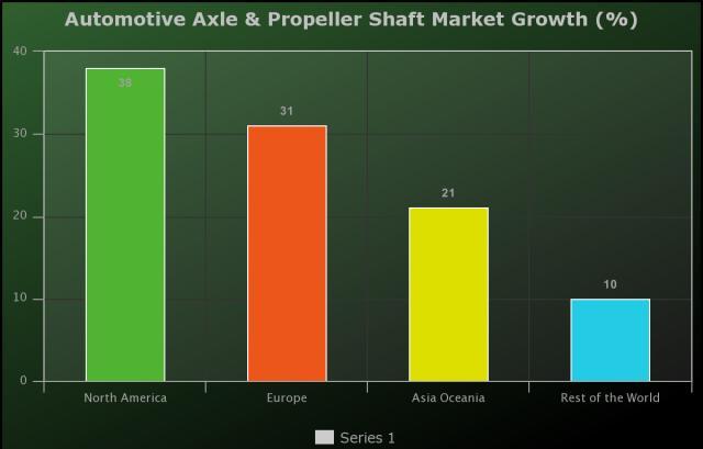 Automotive Axle & Propeller Shaft Market to Witness Huge Growth