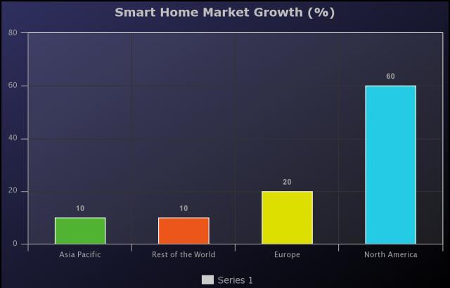 Smart Home Market 2020-2025: Johnson Controls International,