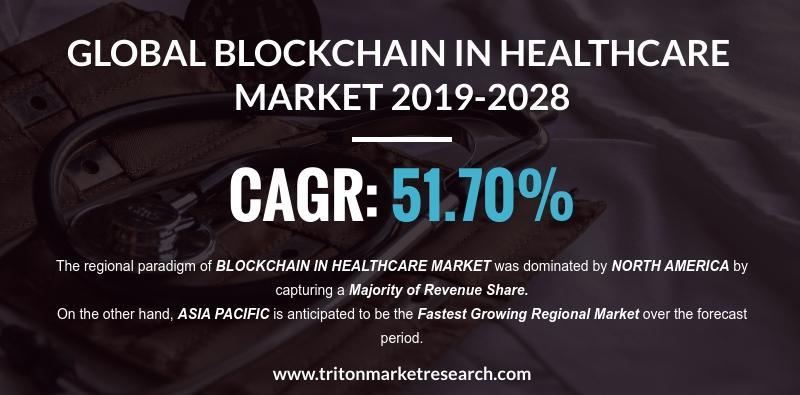 Global Blockchain in Healthcare Market