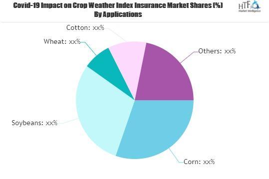 Crop Weather Index Insurance Market