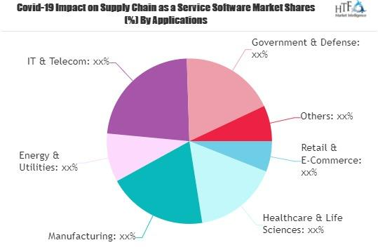 Supply Chain as a Service Software Market