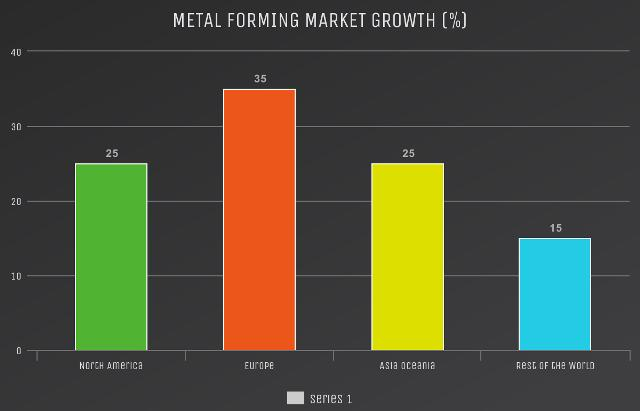 Metal Forming Market to Witness Huge Growth by Key Players: