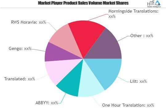 Website Localization Service Market