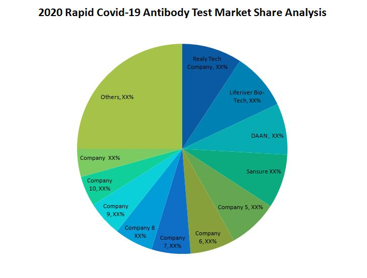 COVID -19 Rapid Test Device Market Share Analysis