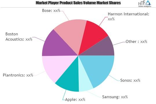 Home Wireless Music Systems Market