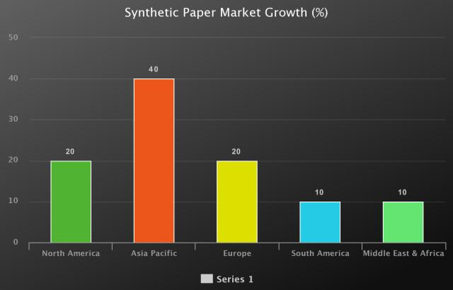 Synthetic Paper Market to Witness Huge Growth by Key Players: PPG
