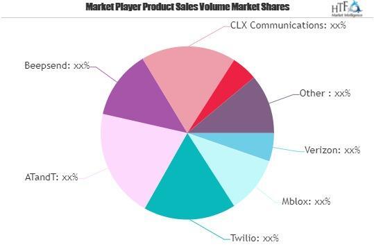 Premium Messaging Market